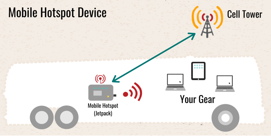 Mobile hotspots are one of the best ways to gain internet on the road.