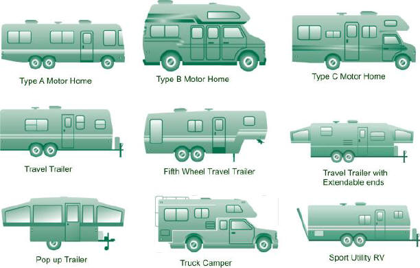 Create a list of your RV's wants and needs before beginning the process.